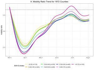 Mobility Ratio